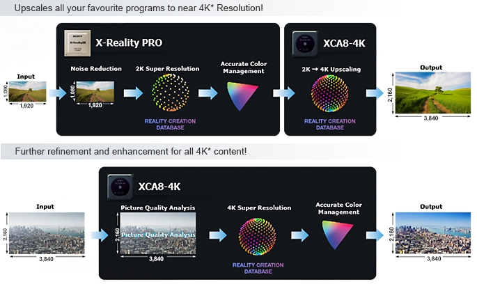 Upscale To Near 4K* Resolution, Regardless Of Source